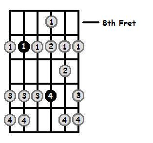 F Sharp Dorian Mode 8th Position Frets
