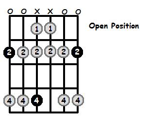 F Sharp Dorian Mode Open Position Frets