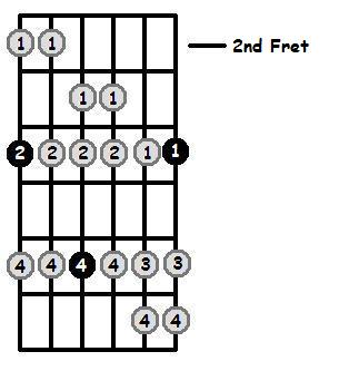 G Sharp Dorian Mode 2nd Position Frets