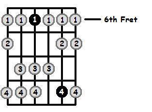 G Sharp Dorian Mode 6th Position Frets