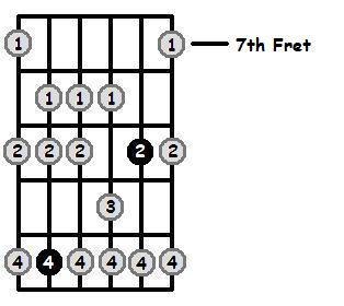 G Sharp Dorian Mode 7th Position Frets
