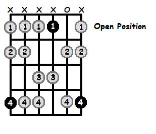 G Sharp Dorian Mode Open Position Frets