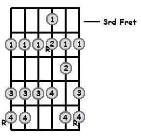 C Flat Major Scale 3rd Position Fret