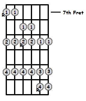 C Flat Major Scale 7th Position Frets