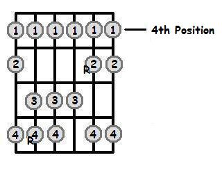 F Flat Major Scale 4thPosition Frets