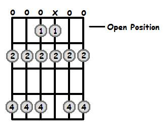 F Flat Major Scale Open Position Frets