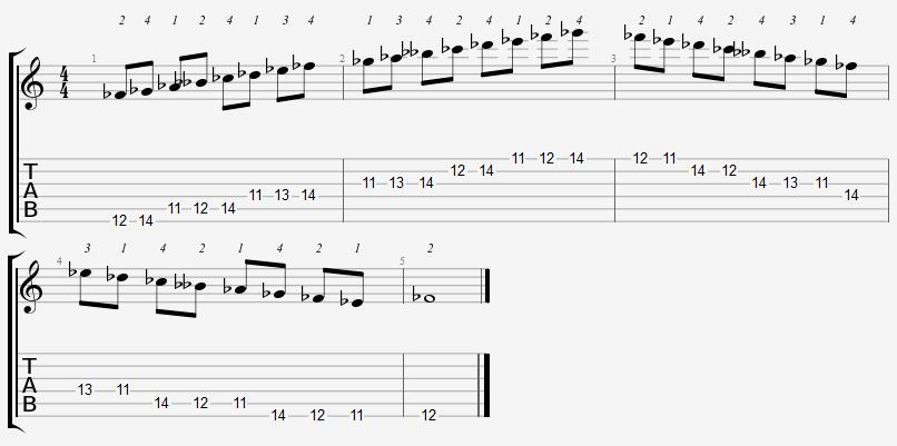 F Flat Major Scale 11th Position Frets