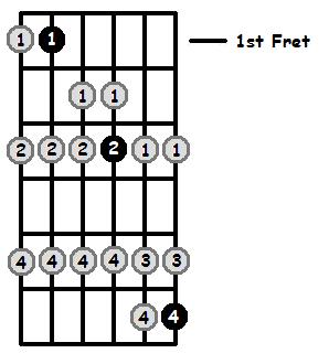 A Sharp Lydian Mode 1st Position Frets