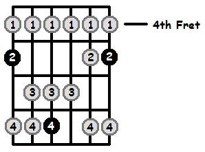 A Lydian Mode 4th Position Frets