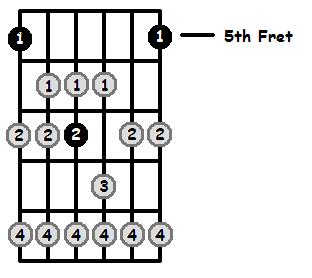 A Lydian Mode 5th Position Frets
