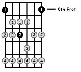 A Sharp Lydian Mode 6th Position Frets
