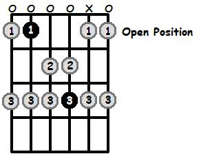 A Sharp Lydian Mode Open Position Frets