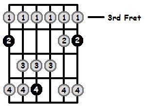 A Flat Lydian Mode 3rd Position Frets