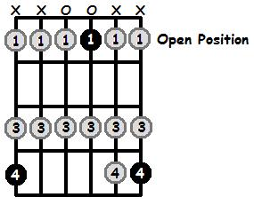 A Flat Lydian Mode Open Position Frets