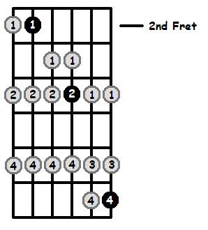 B Lydian Mode 2nd Position Frets