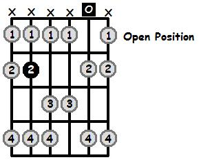 B Lydian Mode Open Position Frets