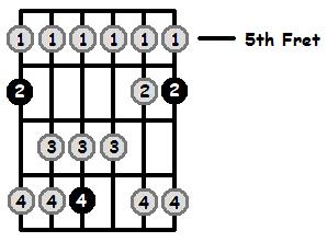 Bb Lydian Mode 5th Position Frets