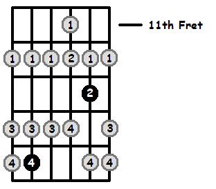 C Lydian Mode 11th Position Frets
