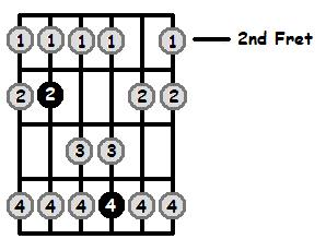 C Lydian Mode 2nd Position Frets
