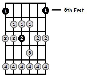 C Lydian Mode 8th Position Frets