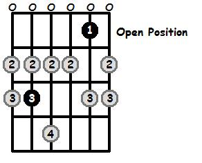C Lydian Mode Open Position Frets