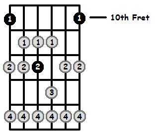 D Lydian Mode 10th Position Frets