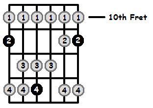 D Sharp Lydian Mode 10th Position Frets