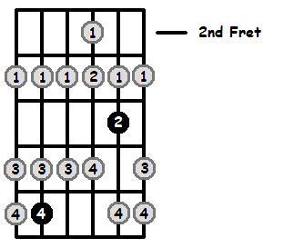 D Sharp Lydian Mode 2nd Position Frets