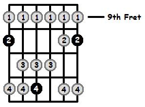 D Lydian Mode 9th Position Frets