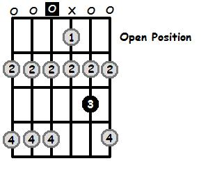 D Lydian Mode Open Position Frets