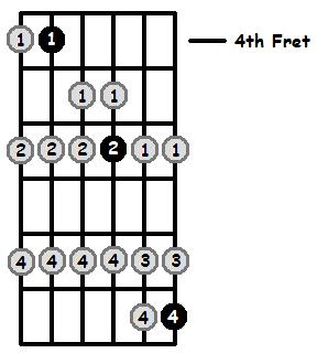 D Flat Lydian Mode 4th Position Frets