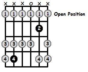 D Flat Lydian Mode Open Position Frets