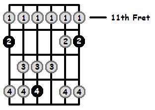 E Lydian Mode 11th Position Frets