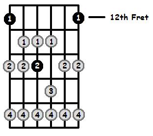 E Lydian Mode 12th Position Frets