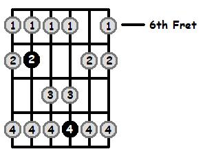 E Lydian Mode 6th Position Frets