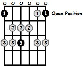 E Sharp Lydian Mode Open Position Frets
