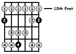 E Flat Lydian Mode 10th Position Frets
