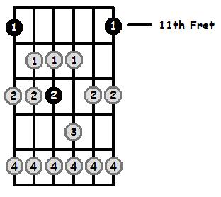 E Flat Lydian Mode 11th Position Frets