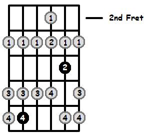 E Flat Lydian Mode 2nd Position Frets