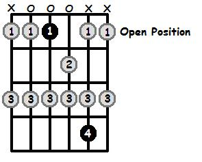 E Flat Lydian Mode Open Position Frets