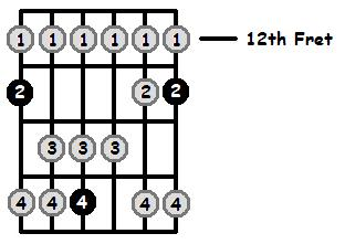 F Lydian Mode 12th Position Frets