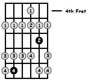F Lydian Mode 4th Position Frets