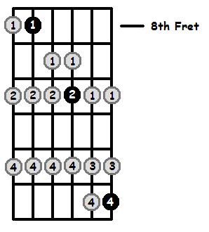 F Lydian Mode 8th Position Frets