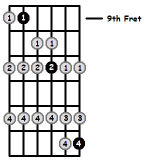 F# Lydian Mode 9th Position Frets