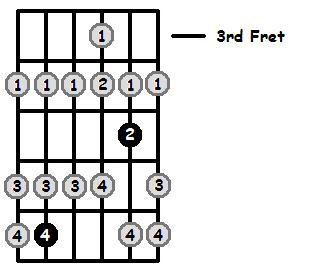 F Flat Lydian Mode 3rd Position Frets