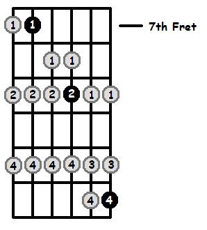 F Flat Lydian Mode 7th Position Frets