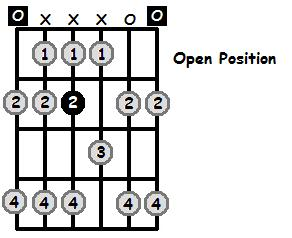 F Flat Lydian Mode Open Position Frets