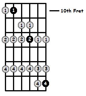 G Lydian Mode 10th Position Frets