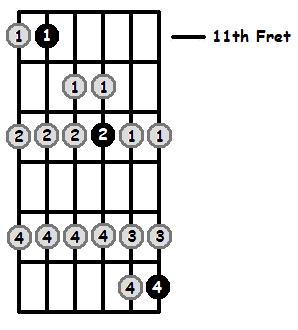 G Sharp Lydian Mode 11th Position Frets