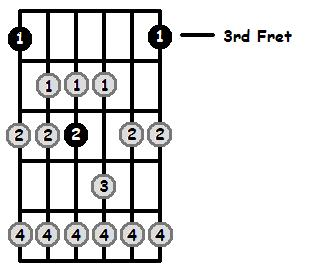 G Lydian Mode 3rd Position Frets